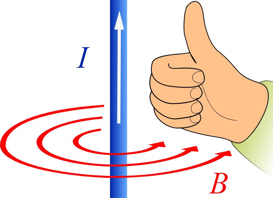 Campul magnetic din jurul unui conductor parcurs de curemt electric
